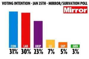 Mirror Jan 2014 voting intentions